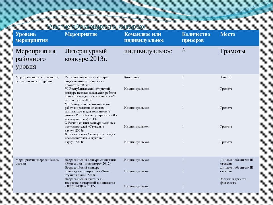 Участие обучающихся в конкурсах Уровень мероприятия Мероприятие Командное или...