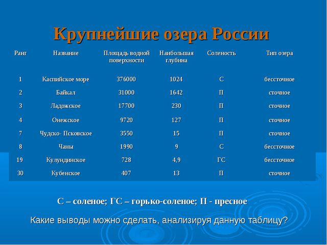 Крупнейшие озера России Какие выводы можно сделать, анализируя данную таблицу...