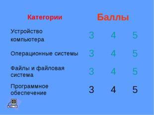 КатегорииБаллы Устройство компьютера345 Операционные системы345 Файлы
