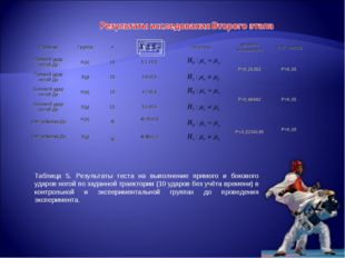 Таблица 5. Результаты теста на выполнение прямого и бокового ударов ногой по