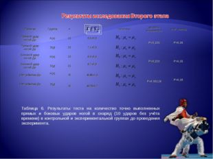 Таблица 6. Результаты теста на количество точно выполненных прямых и боковых