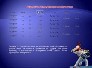 Таблица 7. Результаты теста на выполнение прямого и бокового ударов ногой по