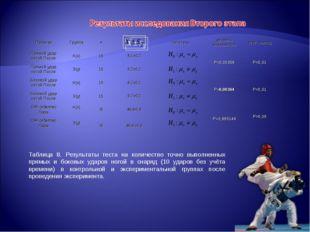 Таблица 8. Результаты теста на количество точно выполненных прямых и боковых