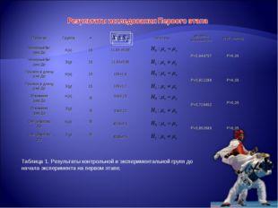 Таблица 1. Результаты контрольной и экспериментальной групп до начала экспери