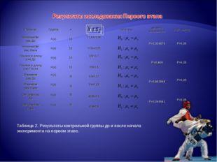 Таблица 2. Результаты контрольной группы до и после начала эксперимента на пе