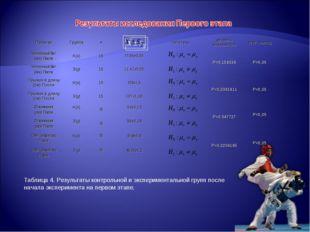 Таблица 4. Результаты контрольной и экспериментальной групп после начала эксп