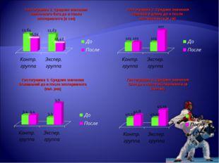 Гистограмма 1. Средние значения Челночного бега до и после эксперимента (в се