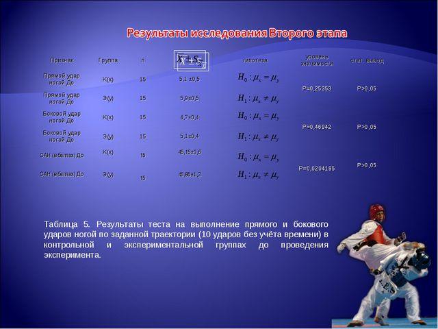 Таблица 5. Результаты теста на выполнение прямого и бокового ударов ногой по...