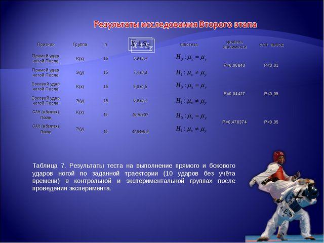 Таблица 7. Результаты теста на выполнение прямого и бокового ударов ногой по...