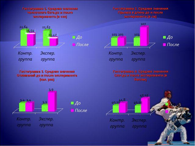 Гистограмма 1. Средние значения Челночного бега до и после эксперимента (в се...