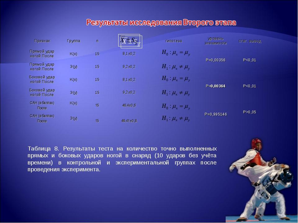 Таблица 8. Результаты теста на количество точно выполненных прямых и боковых...