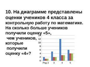 10. На диаграмме представлены оценки учеников 4 класса за контрольную работу