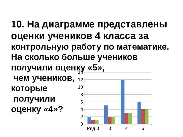 10. На диаграмме представлены оценки учеников 4 класса за контрольную работу...