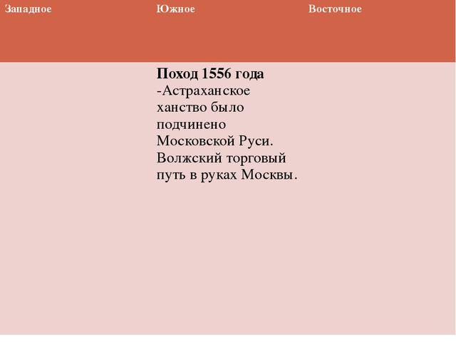Западное Южное Восточное Поход 1556 года-Астраханское ханство было подчинено...
