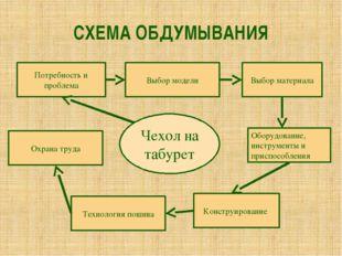 СХЕМА ОБДУМЫВАНИЯ Чехол на табурет Потребность и проблема Выбор модели Выбор