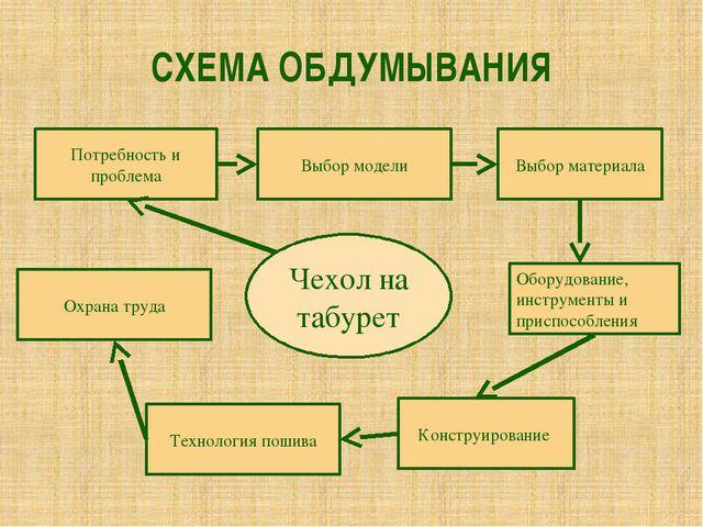 СХЕМА ОБДУМЫВАНИЯ Чехол на табурет Потребность и проблема Выбор модели Выбор...