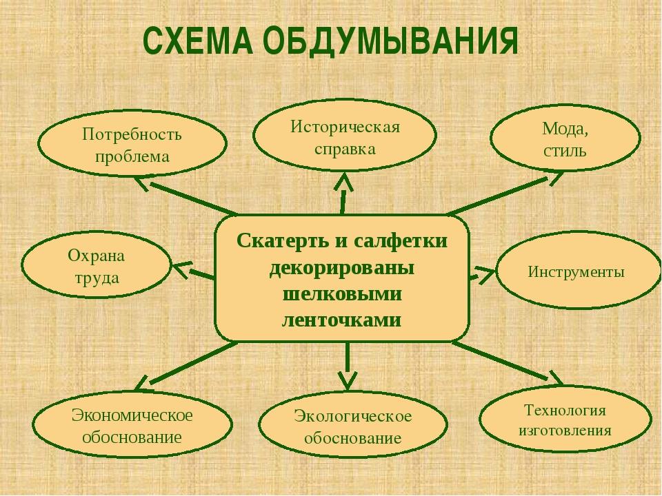 СХЕМА ОБДУМЫВАНИЯ Потребность проблема Историческая справка Мода, стиль Инстр...