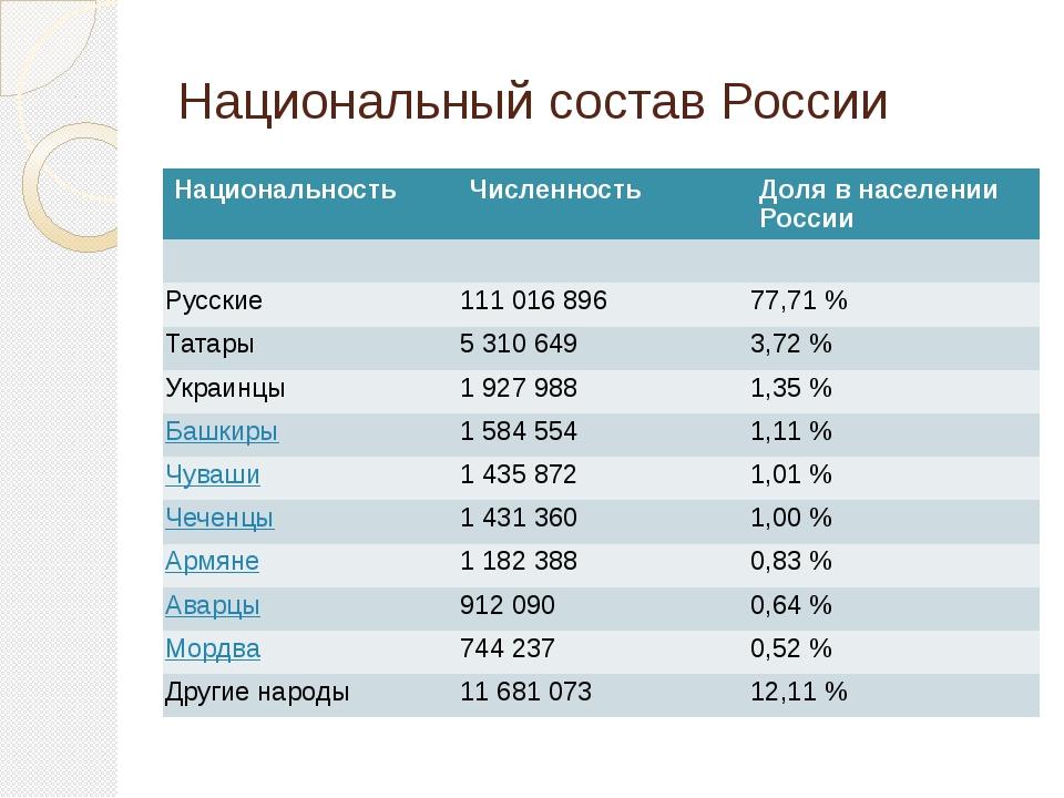 Национальный состав России Национальность Численность Доля в населении России...