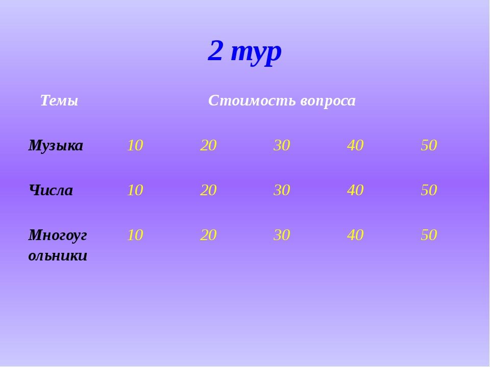 2 тур Темы Стоимость вопроса Музыка 10 20 30 40 50 Числа 10 20 30 40 50 Много...