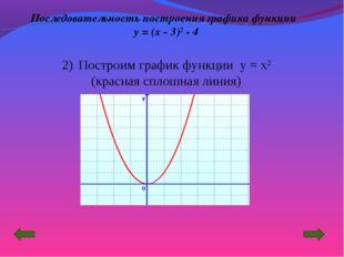 Построим график функции y = x2 (красная сплошная линия) Последовательность п