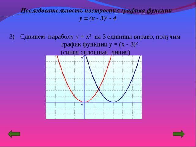 Сдвинем параболу y = x2 на 3 единицы вправо, получим график функции y = (x -...