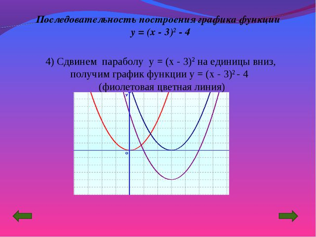 Последовательность построения графика функции y = (x - 3)2 - 4 4) Сдвинем пар...