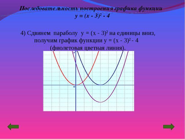 4) Сдвинем параболу y = (x - 3)2 на единицы вниз, получим график функции y =...
