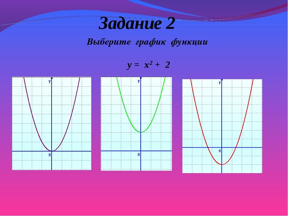 Выберите график функции y = x2 + 2 Задание 2
