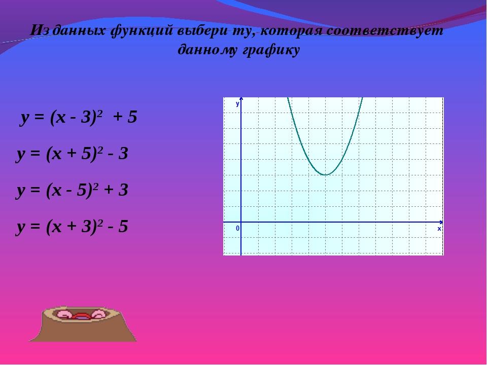 Из данных функций выбери ту, которая соответствует данному графику y = (x - 5...