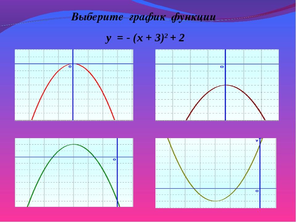 Выберите график функции y = - (x + 3)2 + 2