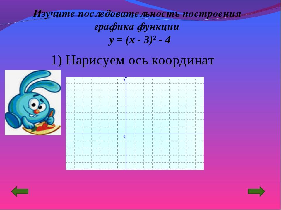 Изучите последовательность построения графика функции y = (x - 3)2 - 4 Нарису...