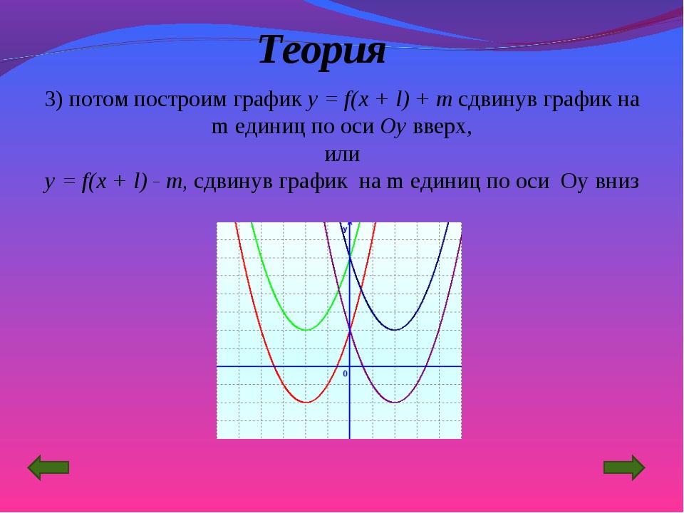 Теория 3) потом построим график y = f(x + l) + m сдвинув график на m единиц п...