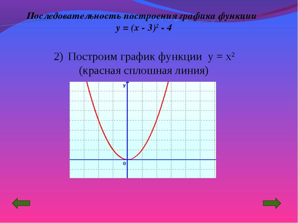 Построим график функции y = x2 (красная сплошная линия) Последовательность п...