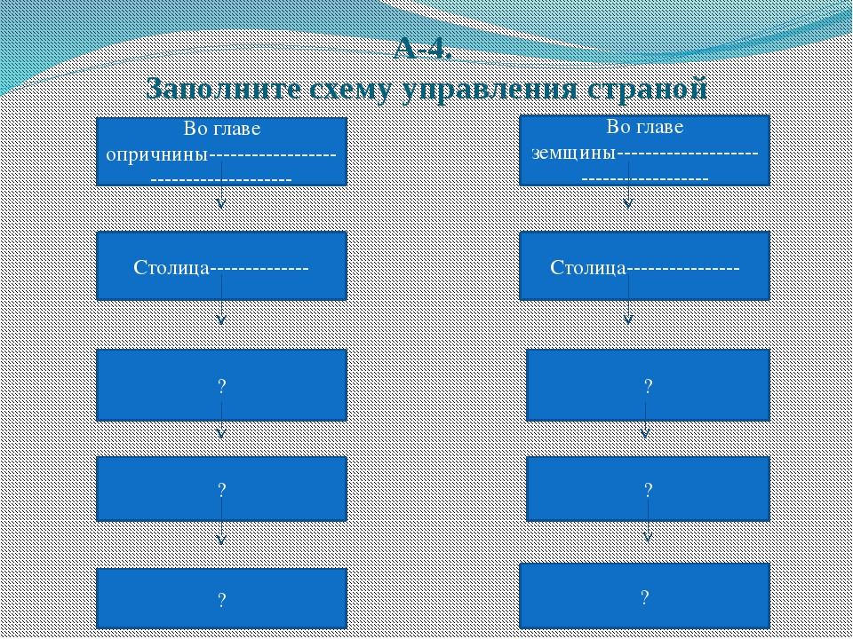 А-4. Заполните схему управления страной Во главе опричнины-------------------...