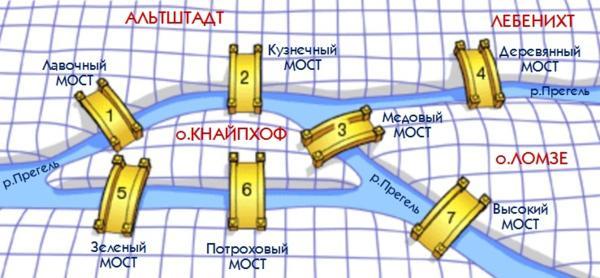 Карта - Мосты Кёнигсберга - Фотоальбомы - Кёнигсберг в веках