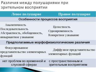 Левое полушариеПравое полушарие Особенности процессов восприятия Аналитично