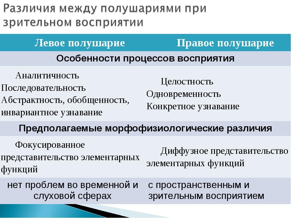 Левое полушариеПравое полушарие Особенности процессов восприятия Аналитично...