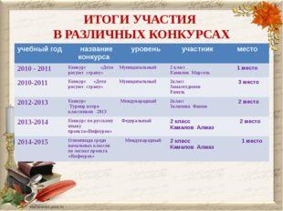 ИТОГИ УЧАСТИЯ В РАЗЛИЧНЫХ КОНКУРСАХ учебный год название конкурса уровень уча