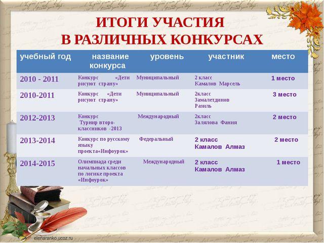 ИТОГИ УЧАСТИЯ В РАЗЛИЧНЫХ КОНКУРСАХ учебный год название конкурса уровень уча...