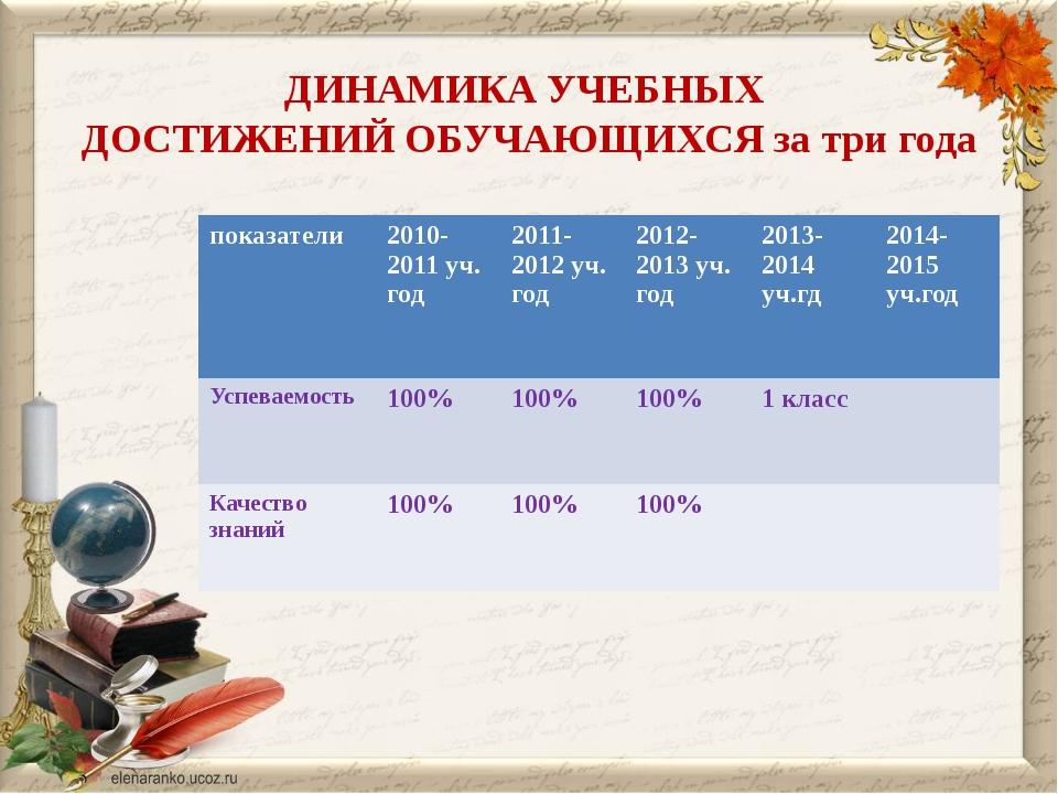 ДИНАМИКА УЧЕБНЫХ ДОСТИЖЕНИЙ ОБУЧАЮЩИХСЯ за три года показатели 2010-2011уч. г...