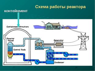 Схема работы реактора контейнмент