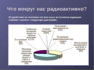 Что вокруг нас радиоактивно? Воздействие на человека тех или иных источников