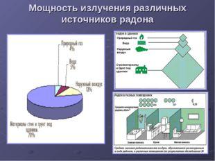 Мощность излучения различных источников радона