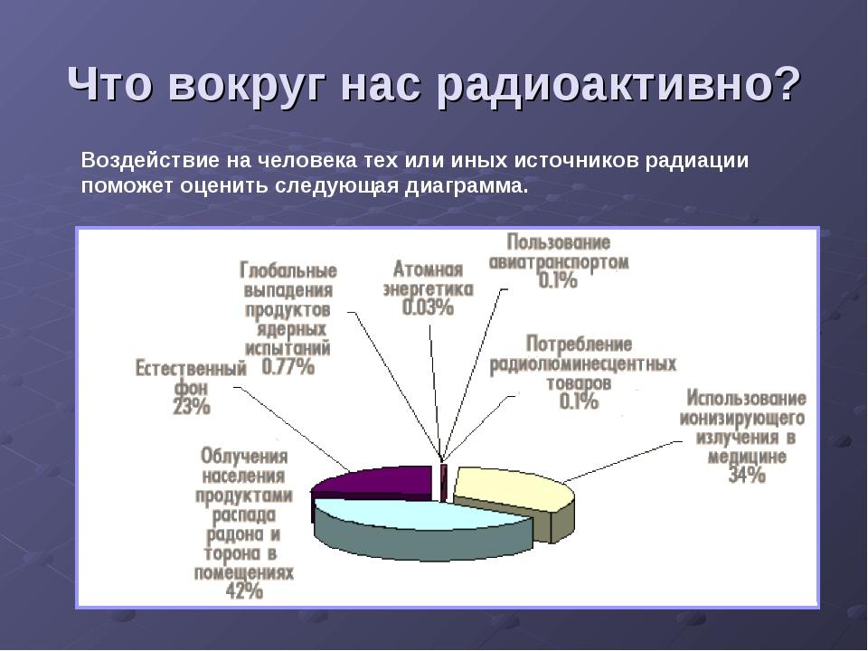 Что вокруг нас радиоактивно? Воздействие на человека тех или иных источников...