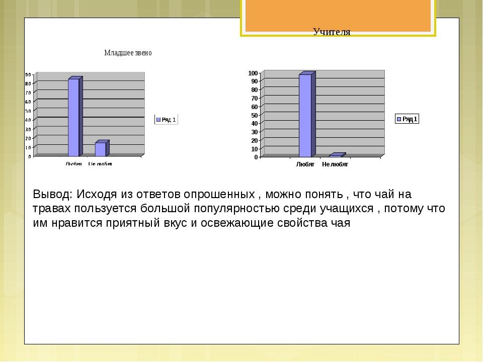 Учителя Вывод: Исходя из ответов опрошенных , можно понять , что чай на трава...