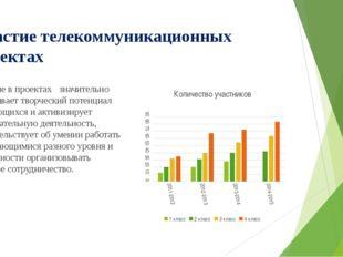 Участие телекоммуникационных проектах Участие в проектах значительно раскрыва