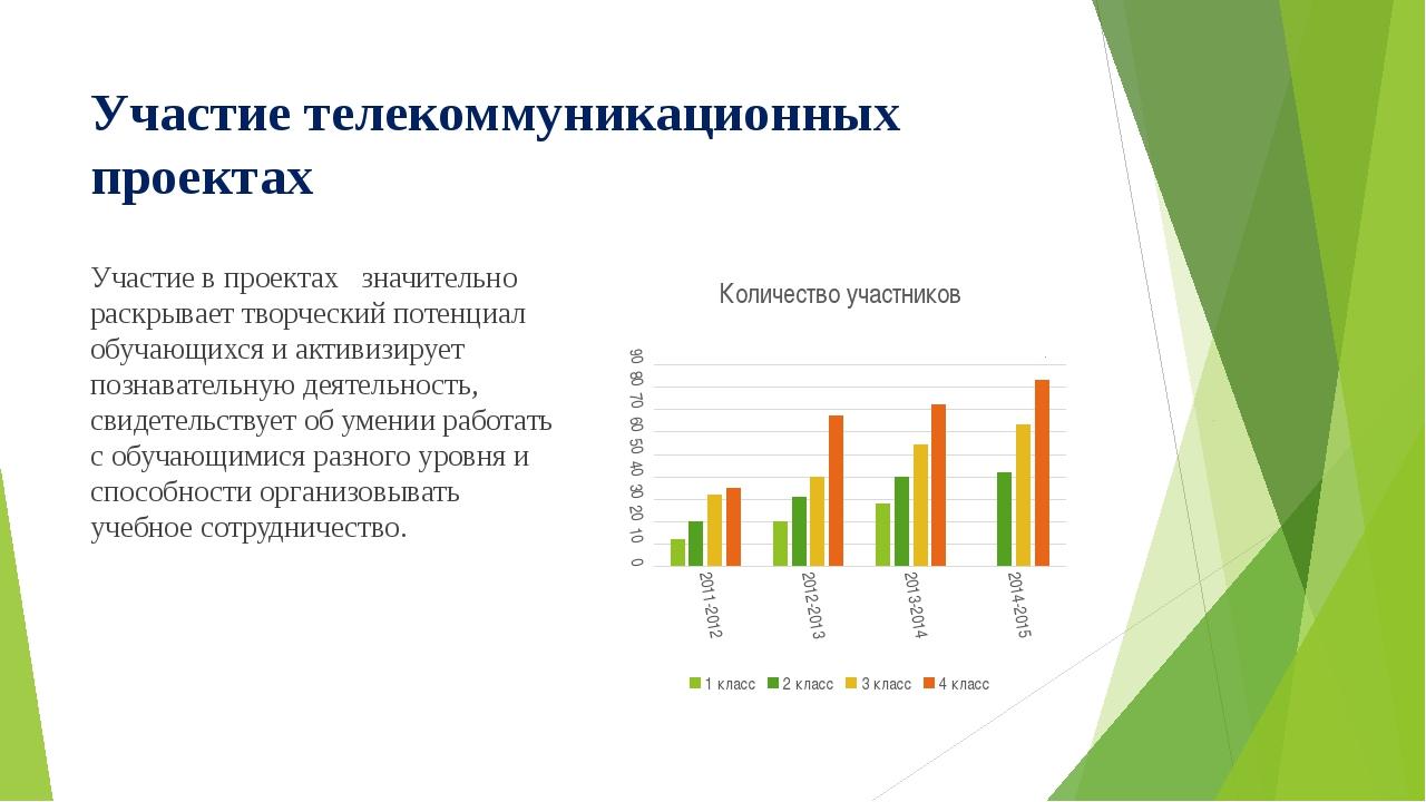 Участие телекоммуникационных проектах Участие в проектах значительно раскрыва...