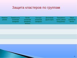 * Защита кластеров по группам Фамилия ученикаПравильность изложения материал