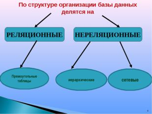 * По структуре организации базы данных делятся на РЕЛЯЦИОННЫЕ НЕРЕЛЯЦИОННЫЕ П