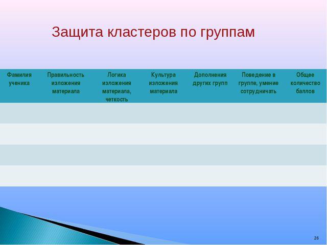 * Защита кластеров по группам Фамилия ученикаПравильность изложения материал...